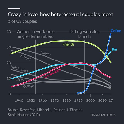how-heterosexual-couples-meet