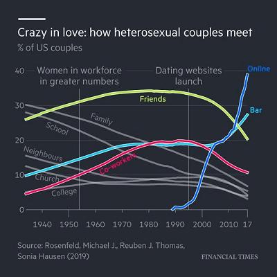 how-heterosexual-couples-meet