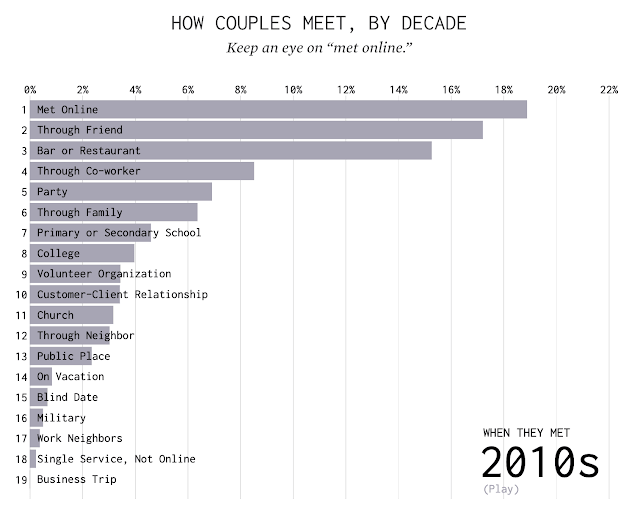 ways-couples-meet