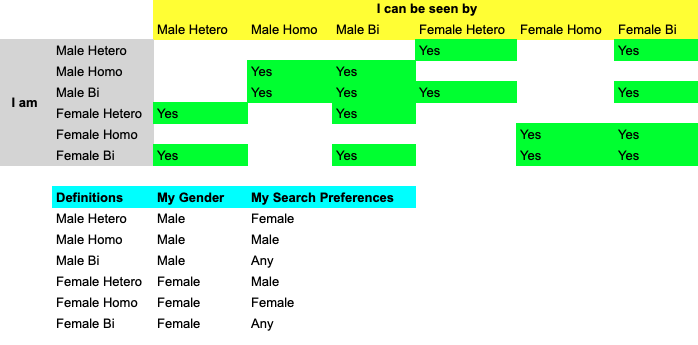 Sexual Preferences Matrix